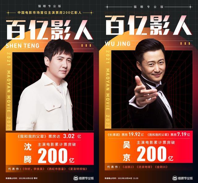 吴京电影票房破200亿 成沈腾后第2位获此成就影人