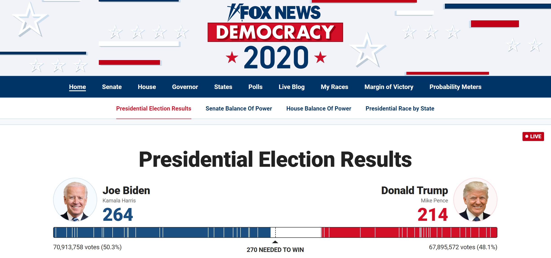 美媒:拜登刚刚拿下密歇根州,已获264张选举人票